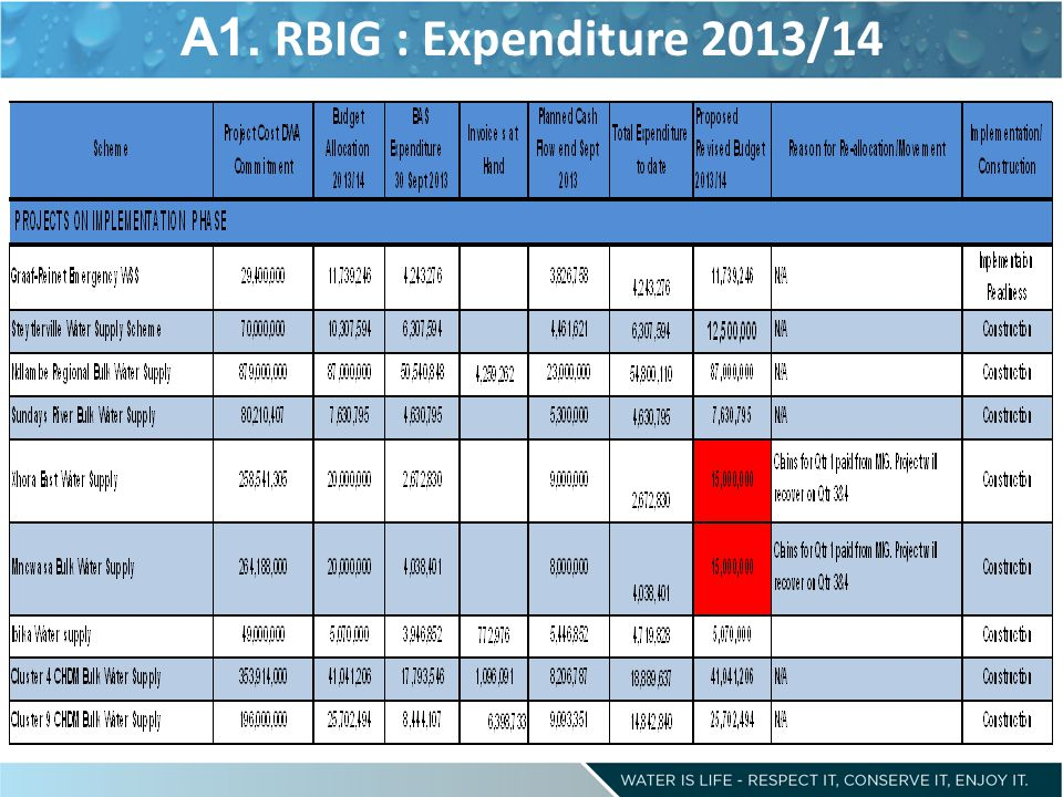 A1. RBIG : Expenditure 2013/14
