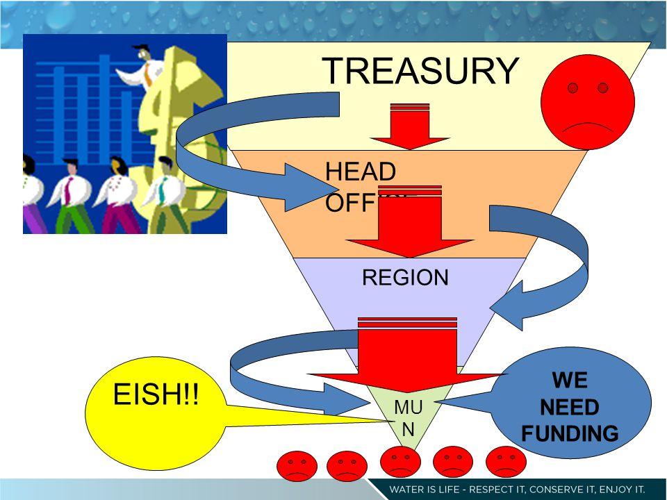 MU N REGION HEAD OFFICE TREASURY WE NEED FUNDING EISH!!