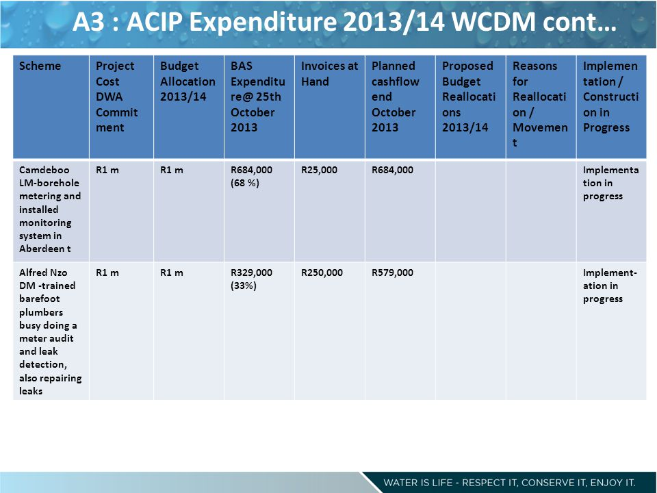 A3 : ACIP Expenditure 2013/14 WCDM cont… SchemeProject Cost DWA Commit ment Budget Allocation 2013/14 BAS Expenditu re@ 25th October 2013 Invoices at