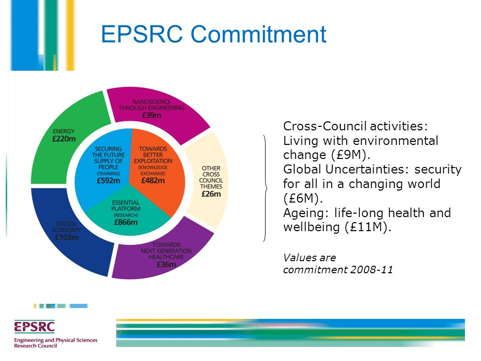 Values are commitment 2008-11 Cross-Council activities: Living with environmental change (£9M). Global Uncertainties: security for all in a changing w