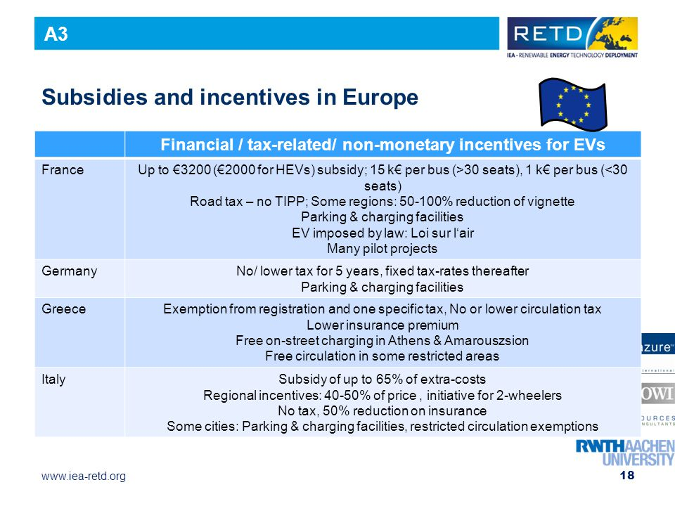 www.iea-retd.org Subsidies and incentives in Europe Financial / tax-related/ non-monetary incentives for EVs FranceUp to €3200 (€2000 for HEVs) subsidy; 15 k€ per bus (>30 seats), 1 k€ per bus (<30 seats) Road tax – no TIPP; Some regions: 50-100% reduction of vignette Parking & charging facilities EV imposed by law: Loi sur l'air Many pilot projects GermanyNo/ lower tax for 5 years, fixed tax-rates thereafter Parking & charging facilities GreeceExemption from registration and one specific tax, No or lower circulation tax Lower insurance premium Free on-street charging in Athens & Amarouszsion Free circulation in some restricted areas ItalySubsidy of up to 65% of extra-costs Regional incentives: 40-50% of price, initiative for 2-wheelers No tax, 50% reduction on insurance Some cities: Parking & charging facilities, restricted circulation exemptions 18 A3