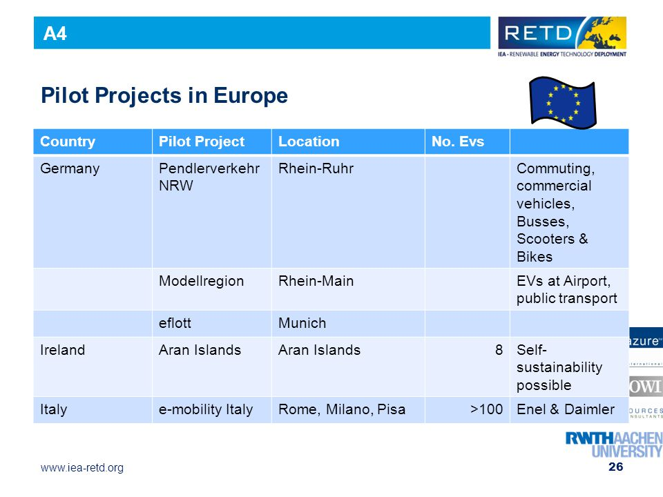 www.iea-retd.org Pilot Projects in Europe CountryPilot ProjectLocationNo.