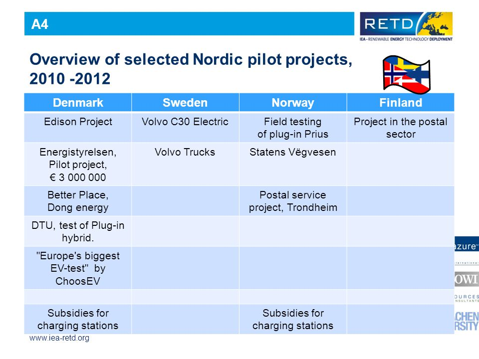 www.iea-retd.org Overview of selected Nordic pilot projects, 2010 -2012 DenmarkSwedenNorwayFinland Edison ProjectVolvo C30 ElectricField testing of plug-in Prius Project in the postal sector Energistyrelsen, Pilot project, € 3 000 000 Volvo TrucksStatens Vëgvesen Better Place, Dong energy Postal service project, Trondheim DTU, test of Plug-in hybrid.