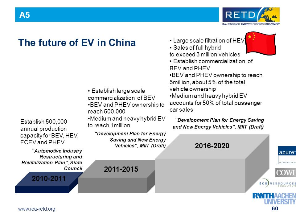www.iea-retd.org The future of EV in China Establish 500,000 annual production capacity for BEV, HEV, FCEV and PHEV Automotive Industry Restructuring and Revitalization Plan , State Council 2010-2011 2011-2015 2016-2020 Establish large scale commercialization of BEV BEV and PHEV ownership to reach 500,000 Medium and heavy hybrid EV to reach 1million Development Plan for Energy Saving and New Energy Vehicles , MIIT (Draft) Large scale filtration of HEV Sales of full hybrid to exceed 3 million vehicles Establish commercialization of BEV and PHEV BEV and PHEV ownership to reach 5million, about 5% of the total vehicle ownership Medium and heavy hybrid EV accounts for 50% of total passenger car sales Development Plan for Energy Saving and New Energy Vehicles , MIIT (Draft ) 60 A5