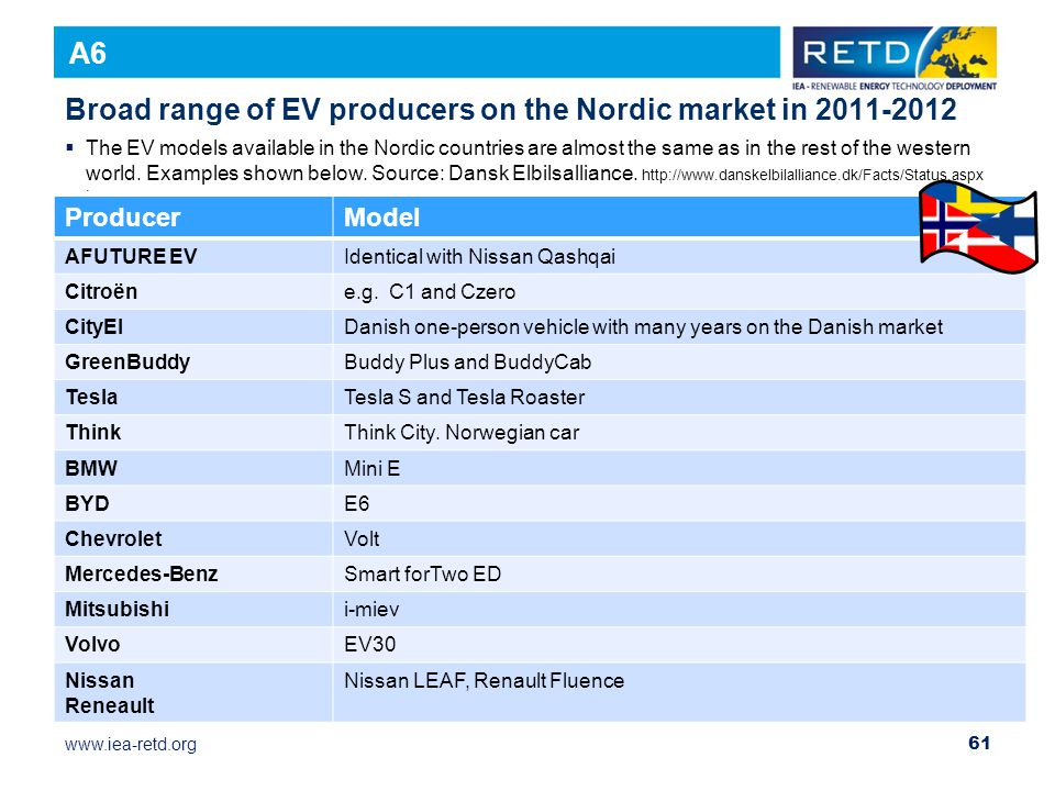 www.iea-retd.org December 22, 2010 Name 61  The EV models available in the Nordic countries are almost the same as in the rest of the western world.