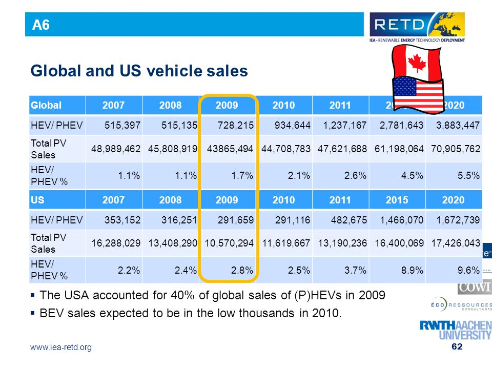 www.iea-retd.org 62 Global and US vehicle sales  The USA accounted for 40% of global sales of (P)HEVs in 2009  BEV sales expected to be in the low thousands in 2010.