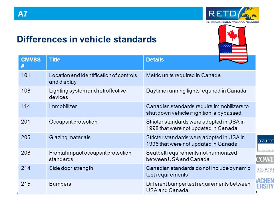 www.iea-retd.org 67 Differences in vehicle standards CMVSS # TitleDetails 101Location and identification of controls and display Metric units required in Canada 108Lighting system and retroflective devices Daytime running lights required in Canada 114ImmobilizerCanadian standards require immobilizers to shut down vehicle if ignition is bypassed.