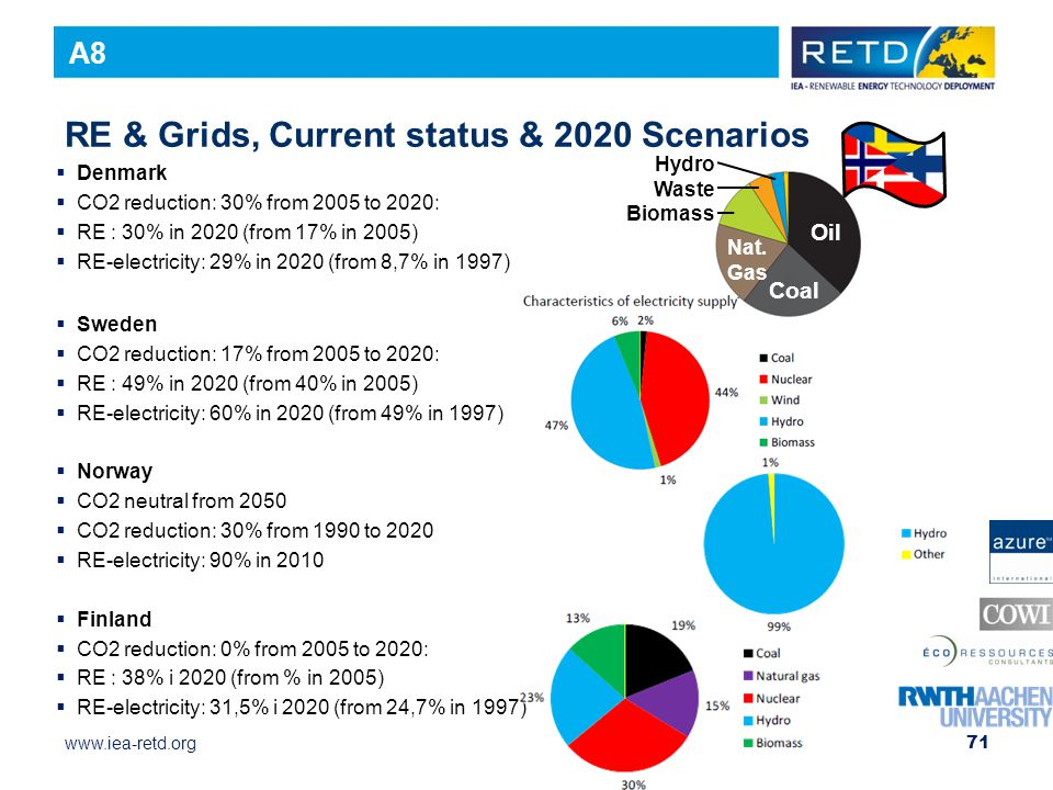 www.iea-retd.org 71 RE & Grids, Current status & 2020 Scenarios  Denmark  CO2 reduction: 30% from 2005 to 2020:  RE : 30% in 2020 (from 17% in 2005)  RE-electricity: 29% in 2020 (from 8,7% in 1997)  Sweden  CO2 reduction: 17% from 2005 to 2020:  RE : 49% in 2020 (from 40% in 2005)  RE-electricity: 60% in 2020 (from 49% in 1997)  Norway  CO2 neutral from 2050  CO2 reduction: 30% from 1990 to 2020  RE-electricity: 90% in 2010  Finland  CO2 reduction: 0% from 2005 to 2020:  RE : 38% i 2020 (from % in 2005)  RE-electricity: 31,5% i 2020 (from 24,7% in 1997) A8 Oil Coal Nat.