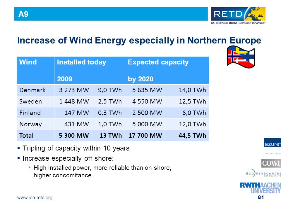 www.iea-retd.org Increase of Wind Energy especially in Northern Europe  Tripling of capacity within 10 years  Increase especially off-shore:  High installed power, more reliable than on-shore, higher concomitance 81 WindInstalled today 2009 Expected capacity by 2020 Denmark3 273 MW9,0 TWh5 635 MW14,0 TWh Sweden1 448 MW2,5 TWh4 550 MW12,5 TWh Finland147 MW0,3 TWh2 500 MW6,0 TWh Norway431 MW1,0 TWh5 000 MW12,0 TWh Total5 300 MW13 TWh17 700 MW44,5 TWh A9