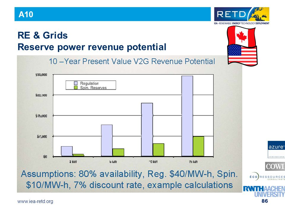 www.iea-retd.org 86 RE & Grids Reserve power revenue potential A10