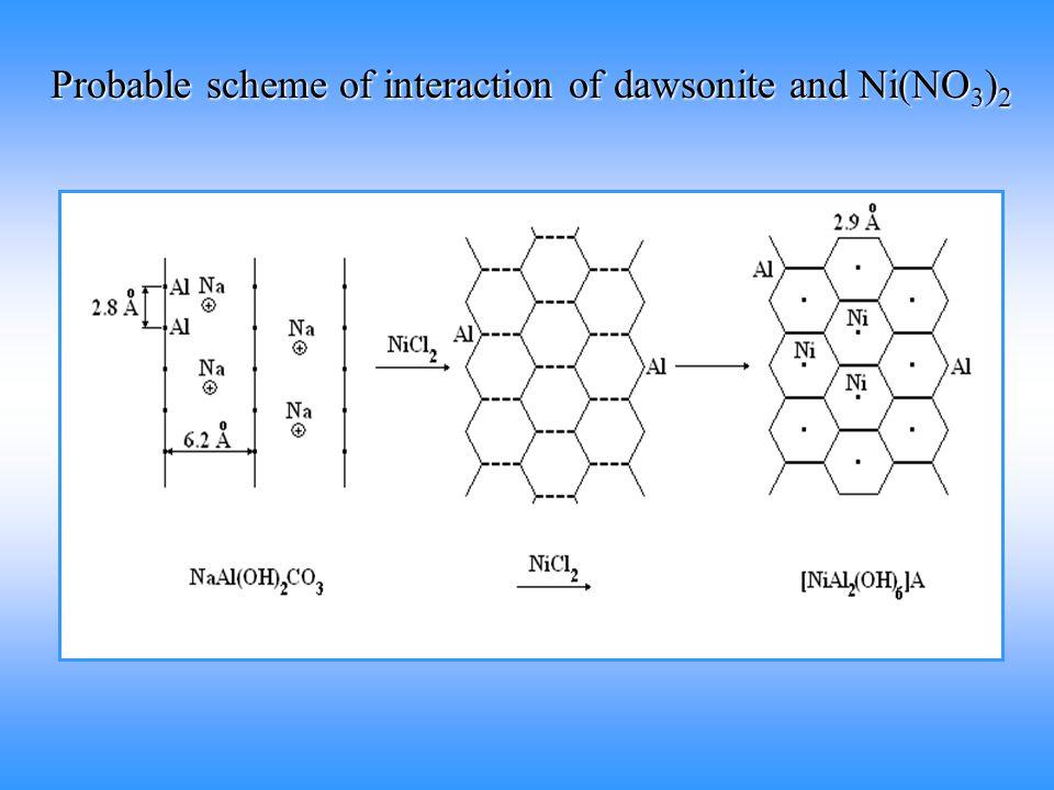 Probable scheme of interaction of dawsonite and Ni(NO 3 ) 2