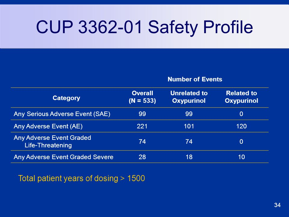 34 CUP 3362-01 Safety Profile Number of Events Category Overall (N = 533) Unrelated to Oxypurinol Related to Oxypurinol Any Serious Adverse Event (SAE)99 0 Any Adverse Event (AE)221101120 Any Adverse Event Graded Life-Threatening 74 0 Any Adverse Event Graded Severe281810 Total patient years of dosing > 1500