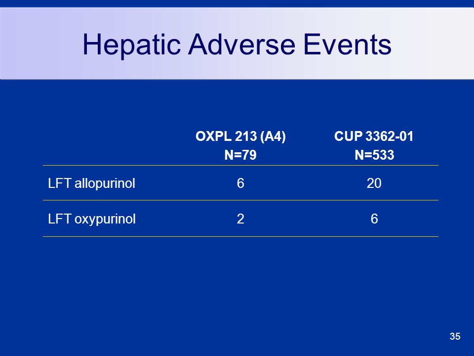 35 Hepatic Adverse Events OXPL 213 (A4) N=79 CUP 3362-01 N=533 LFT allopurinol620 LFT oxypurinol26
