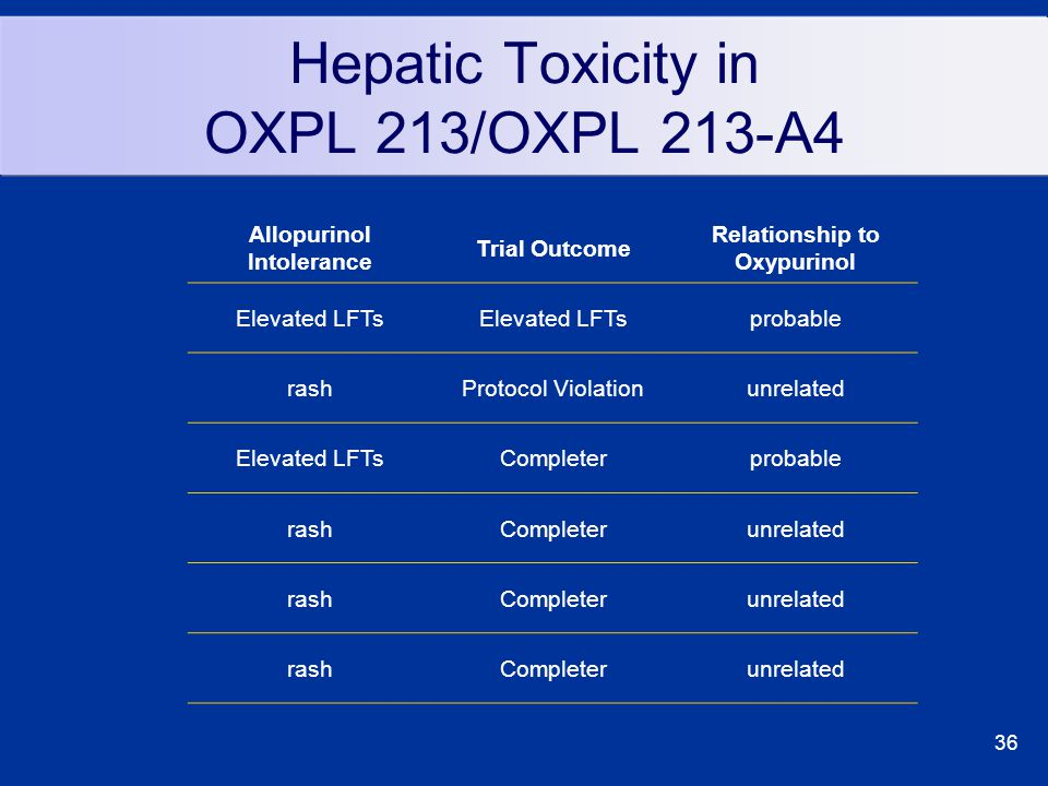 36 Hepatic Toxicity in OXPL 213/OXPL 213-A4 Allopurinol Intolerance Trial Outcome Relationship to Oxypurinol Elevated LFTs probable rashProtocol Violationunrelated Elevated LFTsCompleterprobable rashCompleterunrelated rashCompleterunrelated rashCompleterunrelated