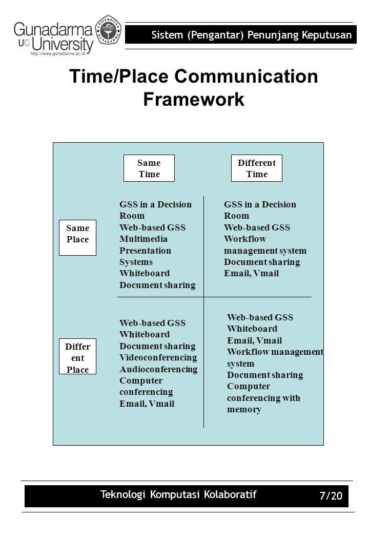 Sistem (Pengantar) Penunjang Keputusan Teknologi Komputasi Kolaboratif 7/20 Time/Place Communication Framework Differ ent Place Same Place Web-based G