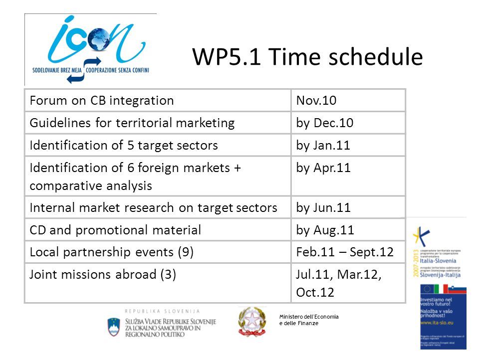WP5.1 Time schedule Ministero dell'Economia e delle Finanze Forum on CB integrationNov.10 Guidelines for territorial marketingby Dec.10 Identification