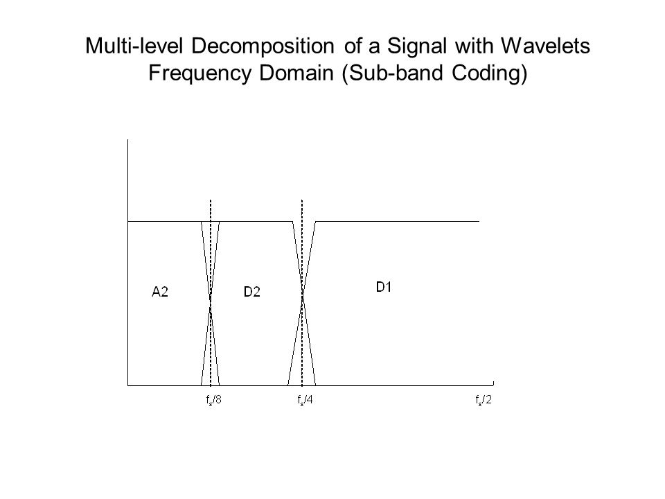 Multi-level Decomposition of a Signal with Wavelets Frequency Domain (Sub-band Coding)