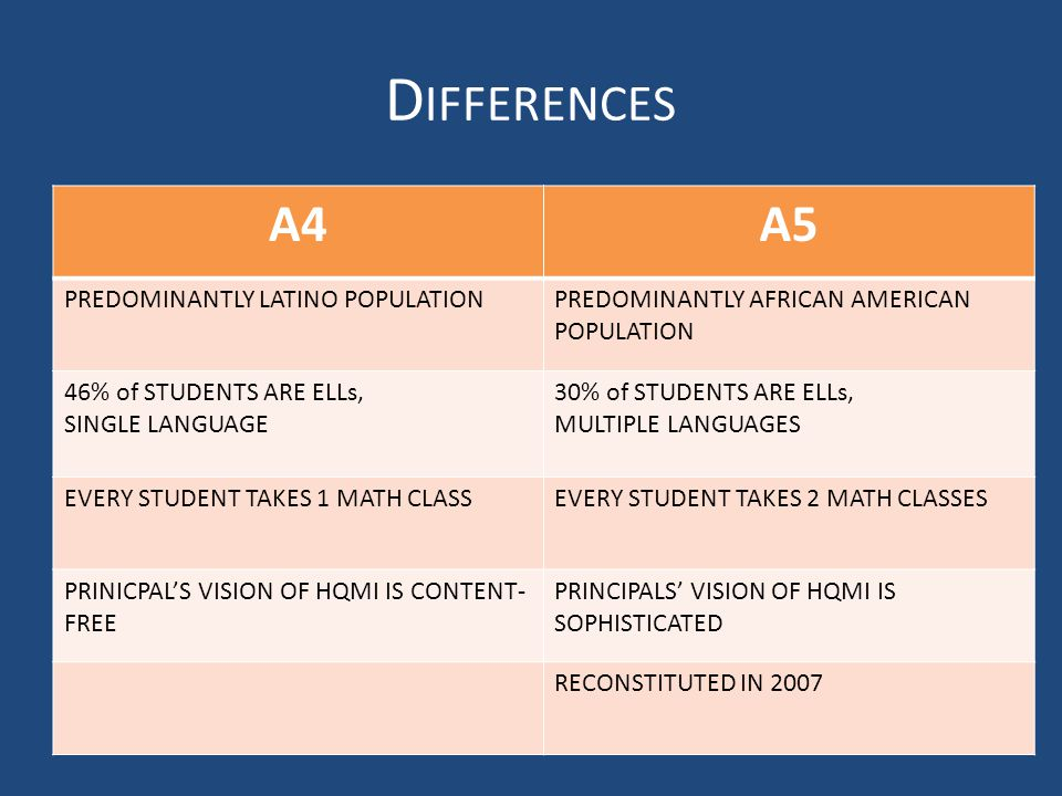 D IFFERENCES A4A5 PREDOMINANTLY LATINO POPULATIONPREDOMINANTLY AFRICAN AMERICAN POPULATION 46% of STUDENTS ARE ELLs, SINGLE LANGUAGE 30% of STUDENTS A