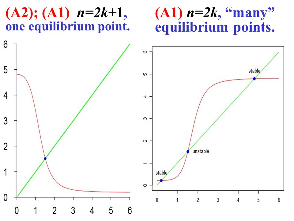 12 (A2); (A1) n=2k+1, one equilibrium point. (A1) n=2k, many equilibrium points.