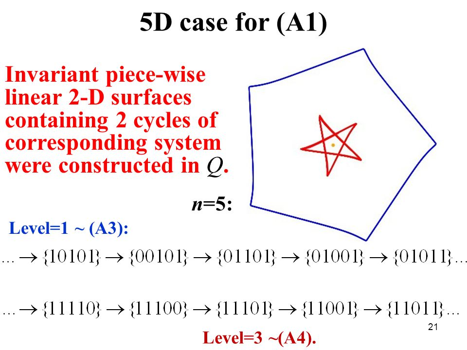 21 5D case for (A1) Invariant piece-wise linear 2-D surfaces containing 2 cycles of corresponding system were constructed in Q.