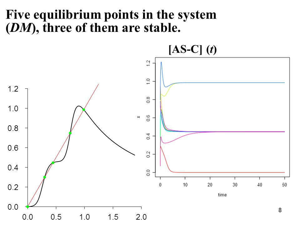 8 Five equilibrium points in the system (DM), three of them are stable. [AS-C] (t)