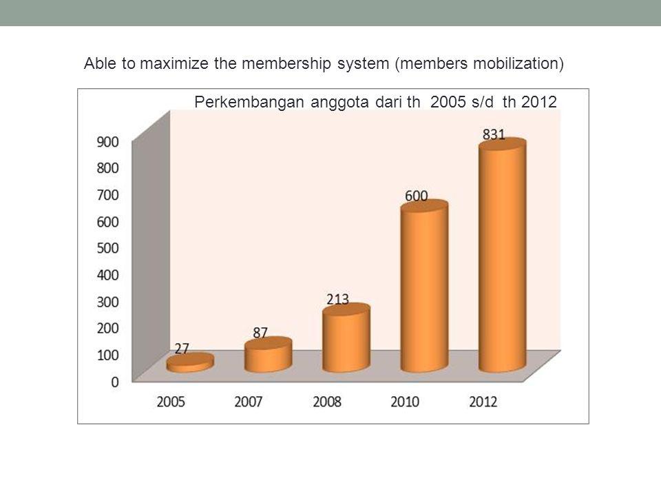 Able to maximize the membership system (members mobilization) Perkembangan anggota dari th 2005 s/d th 2012