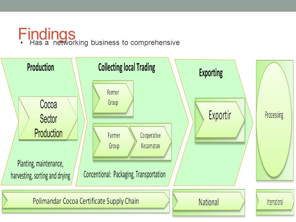 Findings Has a networking business to comprehensive
