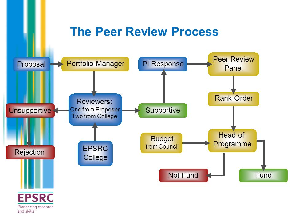 The Peer Review Process Proposal Portfolio Manager Reviewers: One from Proposer Two from College EPSRC College PI Response Unsupportive Rejection Supp