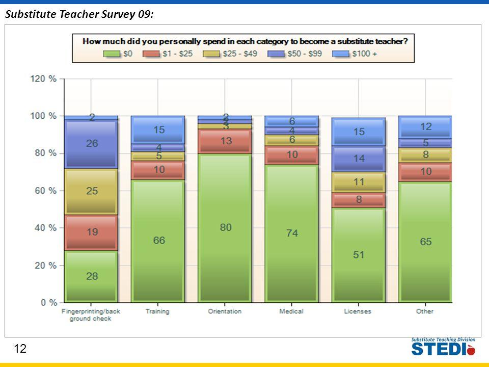12 Substitute Teacher Survey 09: