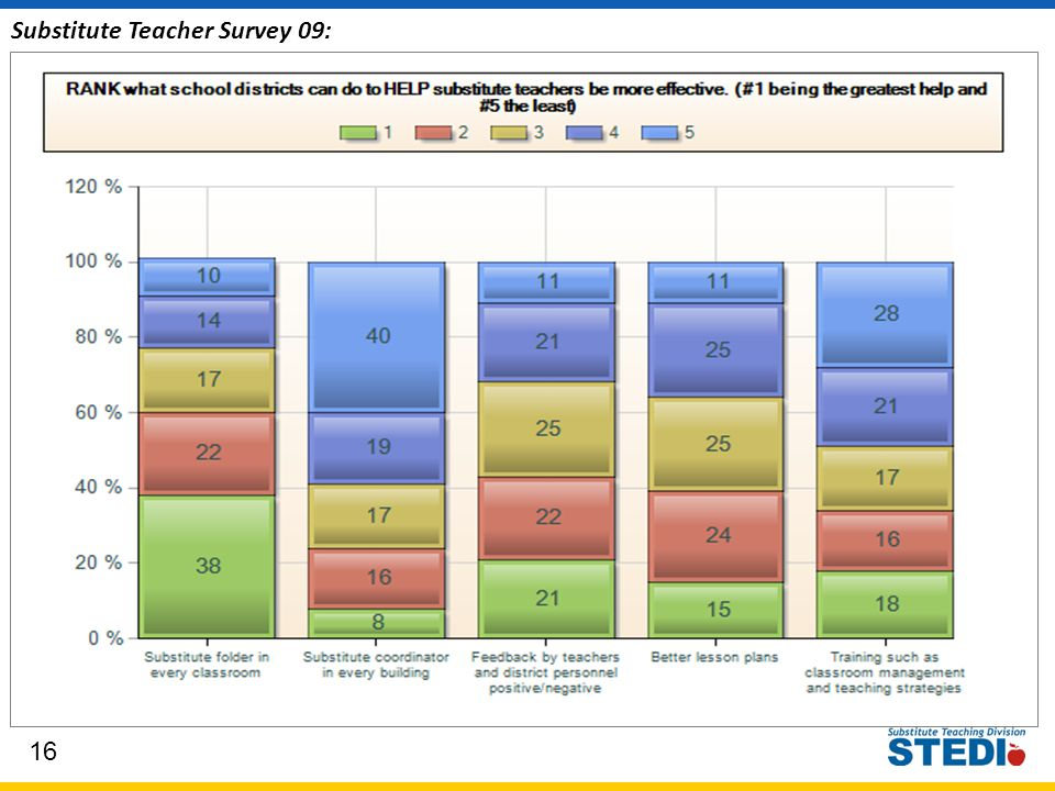 16 Substitute Teacher Survey 09: