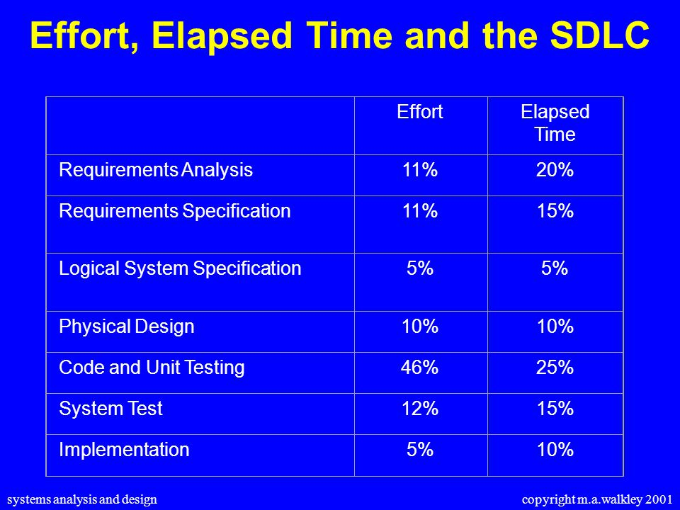 systems analysis and design copyright m.a.walkley 2001 Effort, Elapsed Time and the SDLC EffortElapsed Time Requirements Analysis11%20% Requirements Specification11%15% Logical System Specification5% Physical Design10% Code and Unit Testing46%25% System Test12%15% Implementation5%10%
