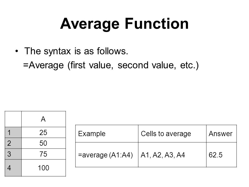 Average Function The syntax is as follows. =Average (first value, second value, etc.) A 125 250 375 4100 ExampleCells to averageAnswer =average (A1:A4