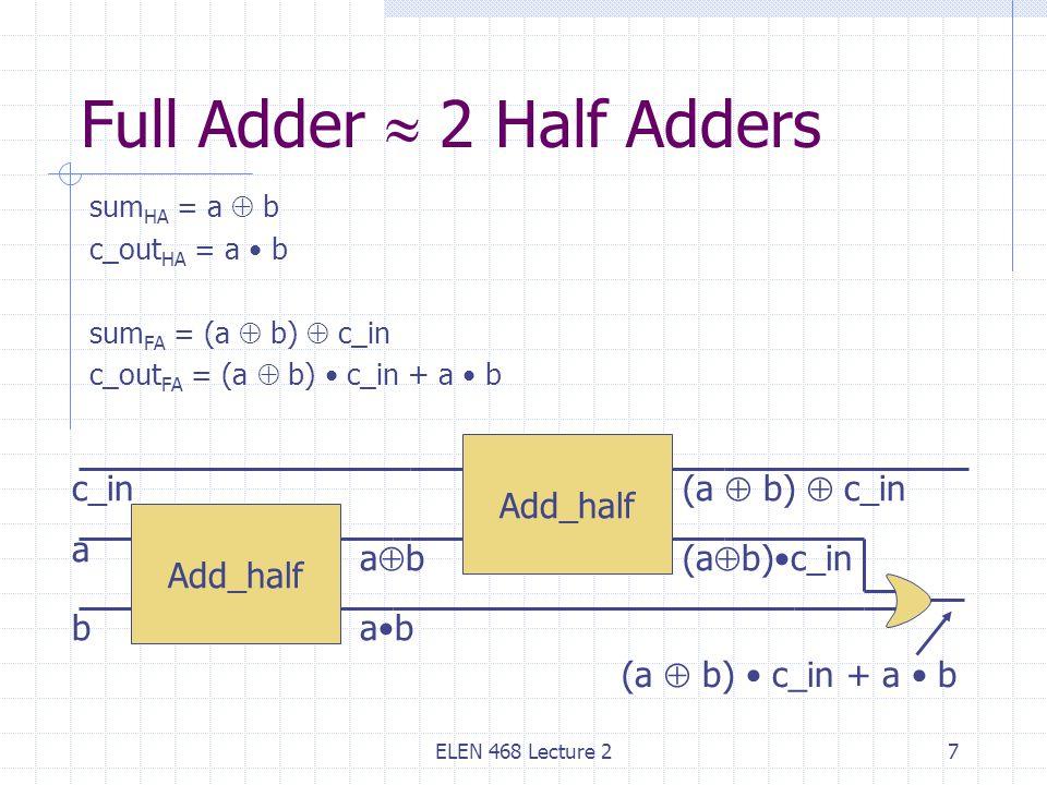 ELEN 468 Lecture 27 Full Adder  2 Half Adders sum HA = a  b c_out HA = a b sum FA = (a  b)  c_in c_out FA = (a  b) c_in + a b Add_half (a  b)c_in a b Add_half abab ab c_in (a  b)  c_in (a  b) c_in + a b