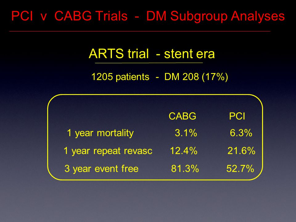PCI v CABG Trials - DM Subgroup Analyses ARTS trial - stent era 1205 patients - DM 208 (17%) CABG PCI 1 year mortality 3.1% 6.3% 1 year repeat revasc 12.4% 21.6% 3 year event free 81.3% 52.7%