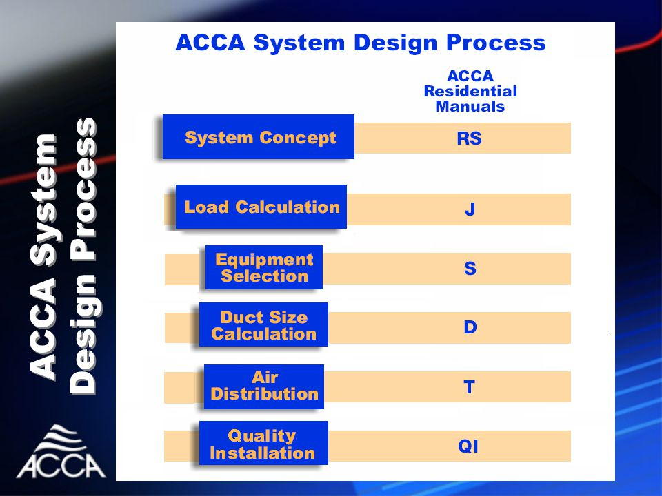 ACCA System Design Process