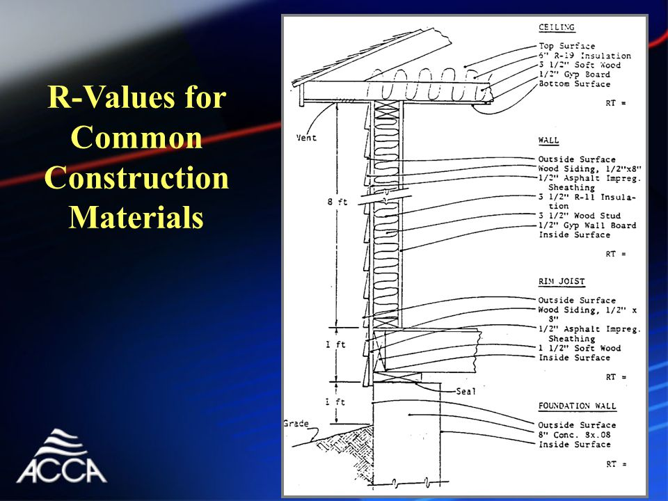 R-Values for Common Construction Materials