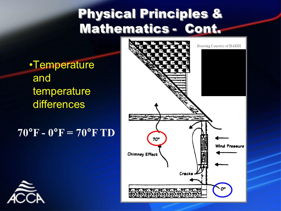 Temperature and temperature differences Physical Principles & Mathematics - Cont.