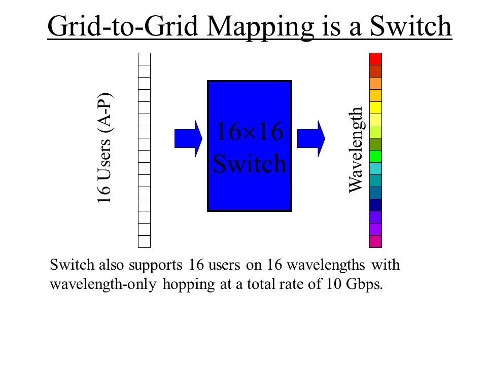 Grid-to-Grid Mapping is a Switch 16  16 Switch There are 16.