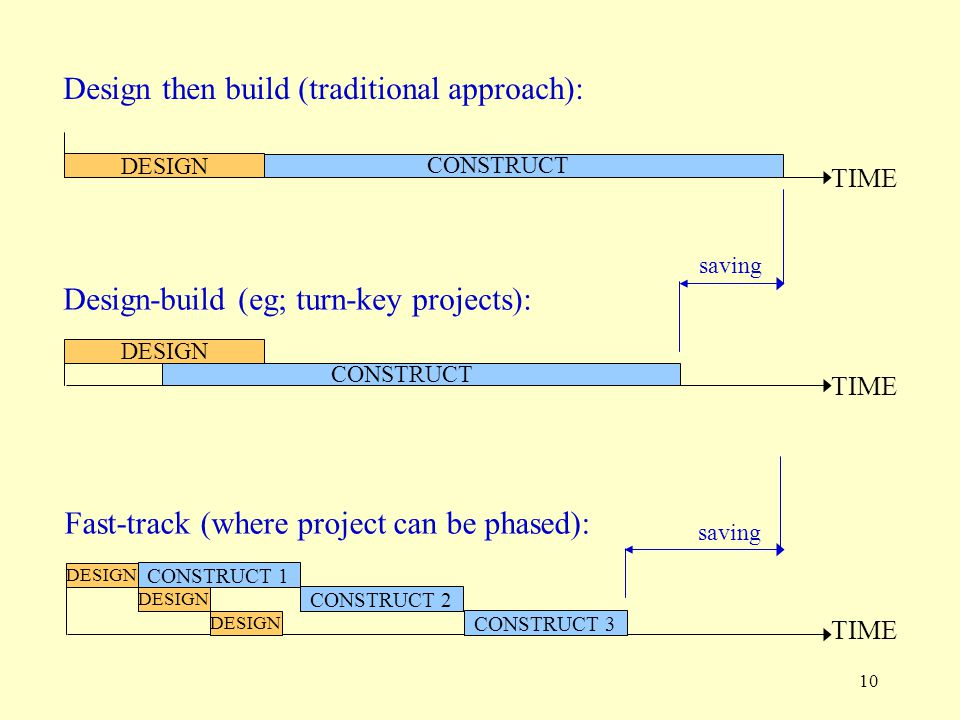 10 DESIGN TIME CONSTRUCT DESIGN TIME CONSTRUCT Design then build (traditional approach): Design-build (eg; turn-key projects): saving TIME Fast-track (where project can be phased): DESIGN CONSTRUCT 2 DESIGN CONSTRUCT 3 DESIGN CONSTRUCT 1 saving