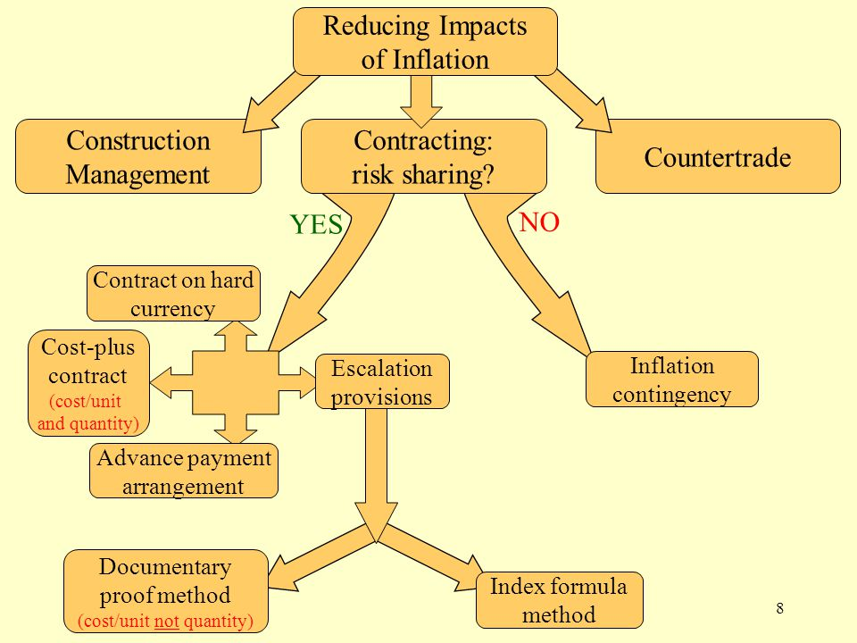 8 NO YES Contracting: risk sharing.