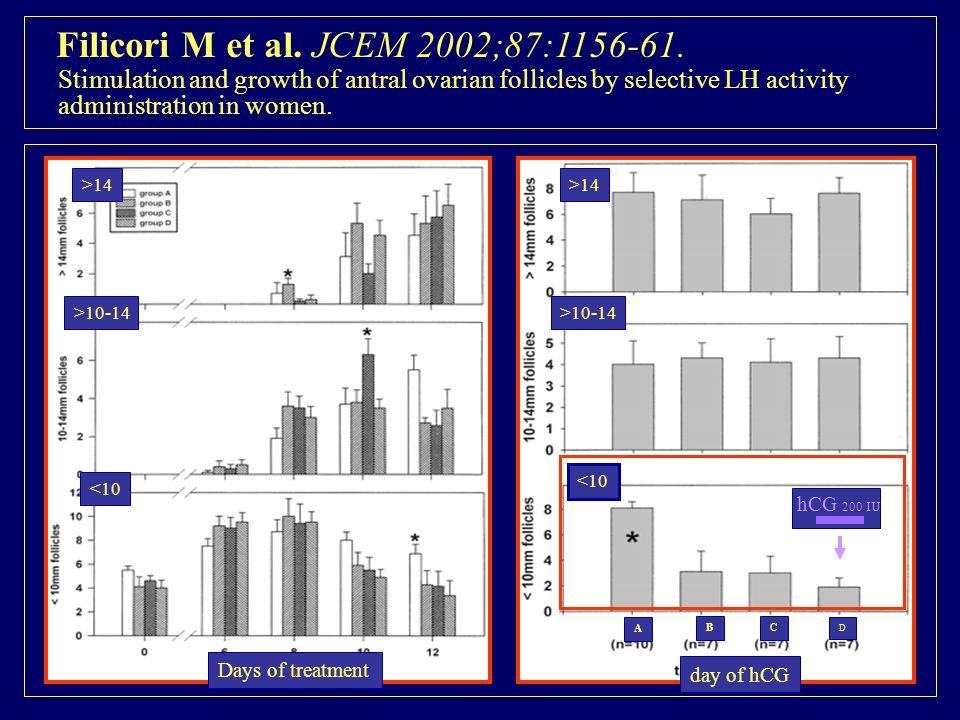 Filicori M et al. JCEM 2002;87:1156-61.