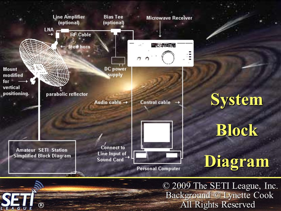  © 2009 The SETI League, Inc. Background © Lynette Cook All Rights Reserved SystemBlockDiagram