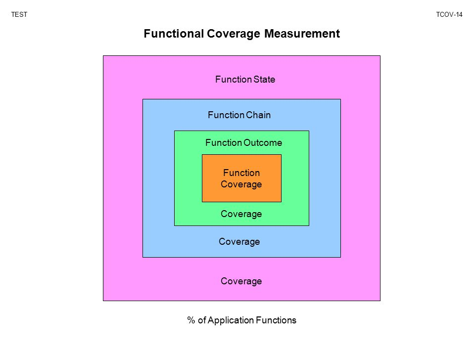 Functional Coverage Measurement TESTTCOV-14 Function Coverage Function State Coverage Function Chain Function Outcome % of Application Functions