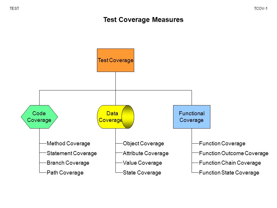 Test Coverage Measures TESTTCOV-1 Test Coverage Functional Coverage Code Coverage Data Coverage Object Coverage Attribute Coverage Value Coverage State Coverage Function Coverage Function Outcome Coverage Function Chain Coverage Function State Coverage Method Coverage Statement Coverage Branch Coverage Path Coverage
