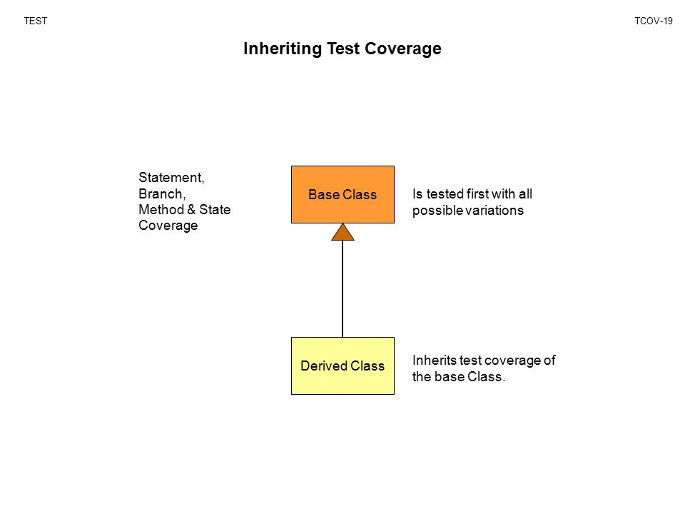 Base Class Derived Class Is tested first with all possible variations Inherits test coverage of the base Class.