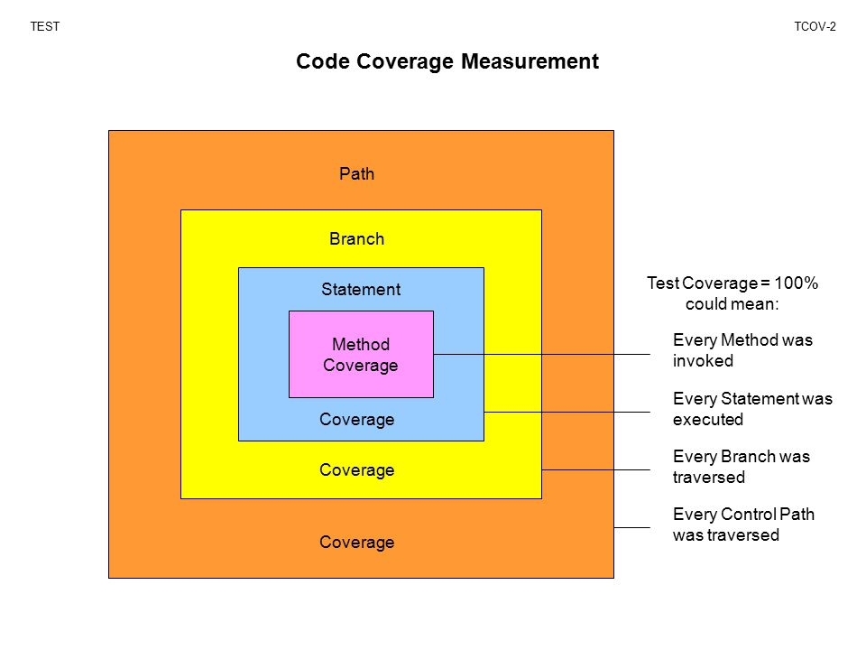 Code Coverage Measurement TESTTCOV-2 Method Coverage Path Coverage Branch Statement Test Coverage = 100% could mean: Every Method was invoked Every Statement was executed Every Branch was traversed Every Control Path was traversed