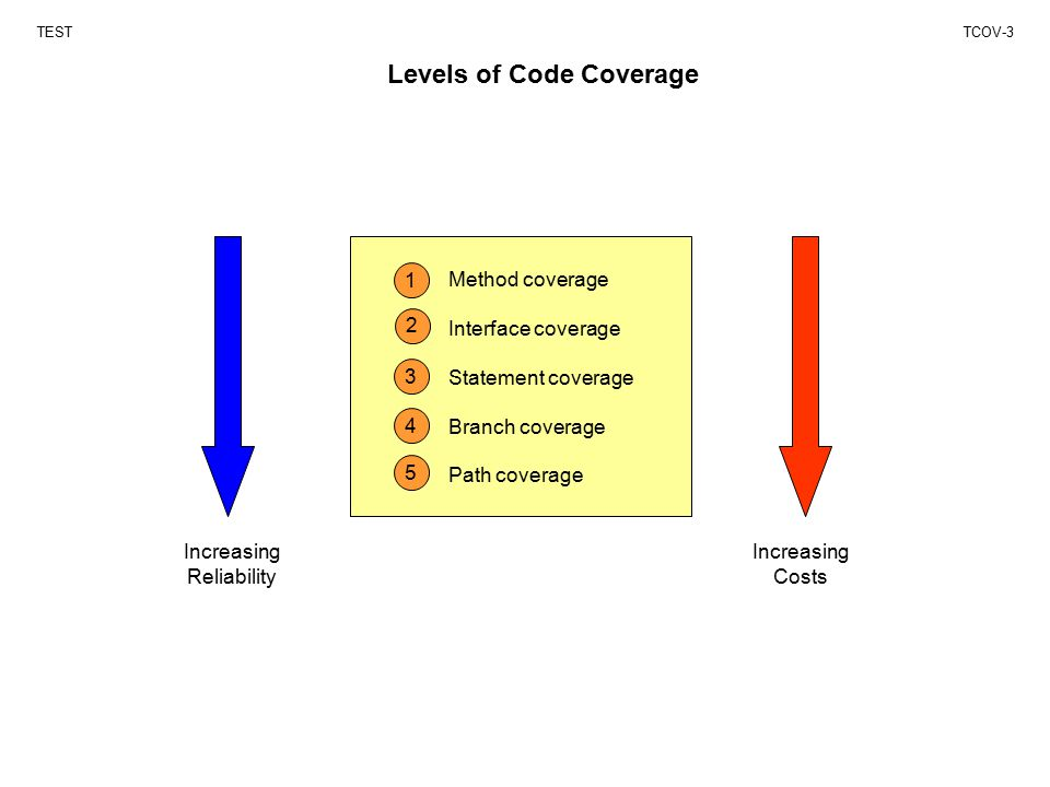 Levels of Code Coverage TESTTCOV-3 Method coverage Interface coverage Statement coverage Branch coverage Path coverage 1 2 3 4 5 Increasing Reliability Increasing Costs