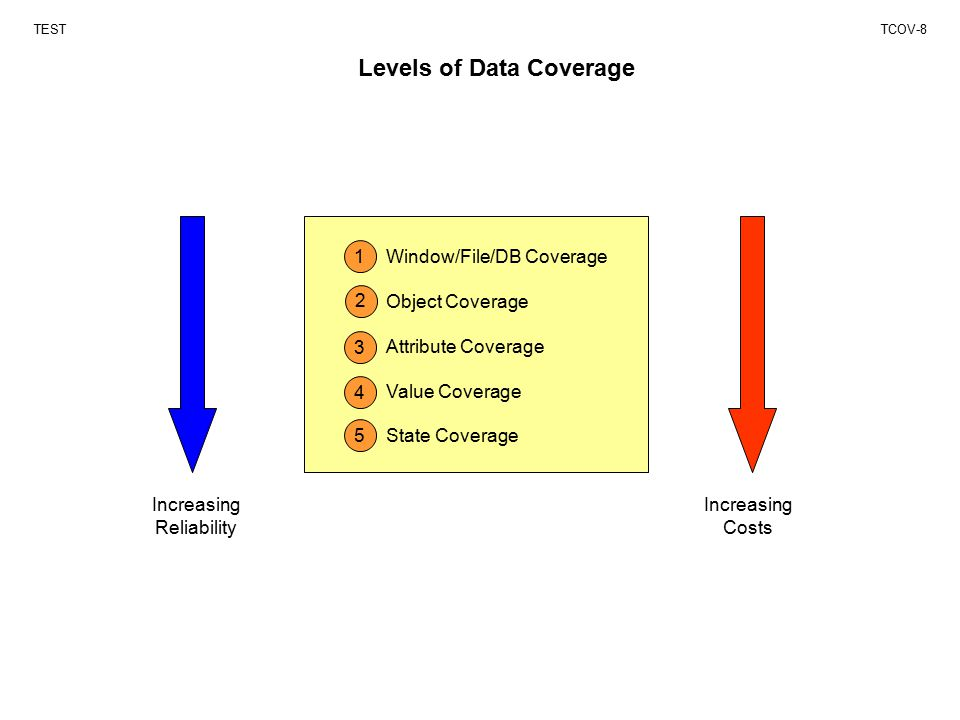Levels of Data Coverage TESTTCOV-8 1 2 3 4 5 Increasing Reliability Increasing Costs Window/File/DB Coverage Object Coverage Attribute Coverage Value Coverage State Coverage