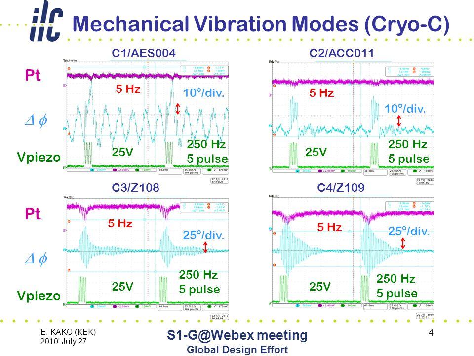 E. KAKO (KEK) 2010 July 27 S1-G@Webex meeting Global Design Effort 15