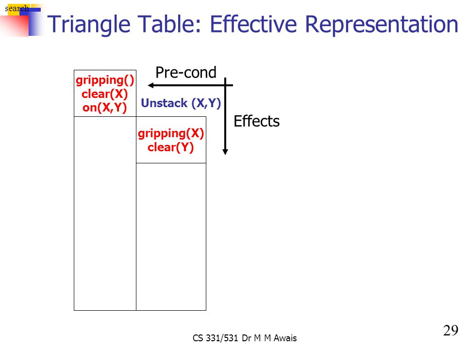 29 search CS 331/531 Dr M M Awais Triangle Table: Effective Representation gripping() clear(X) on(X,Y) Unstack (X,Y) gripping(X) clear(Y) Pre-cond Eff